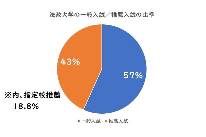法政大学の一般入試、推薦入試の比率