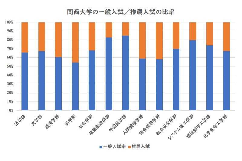 関西大学の一般入試、推薦入試の比率