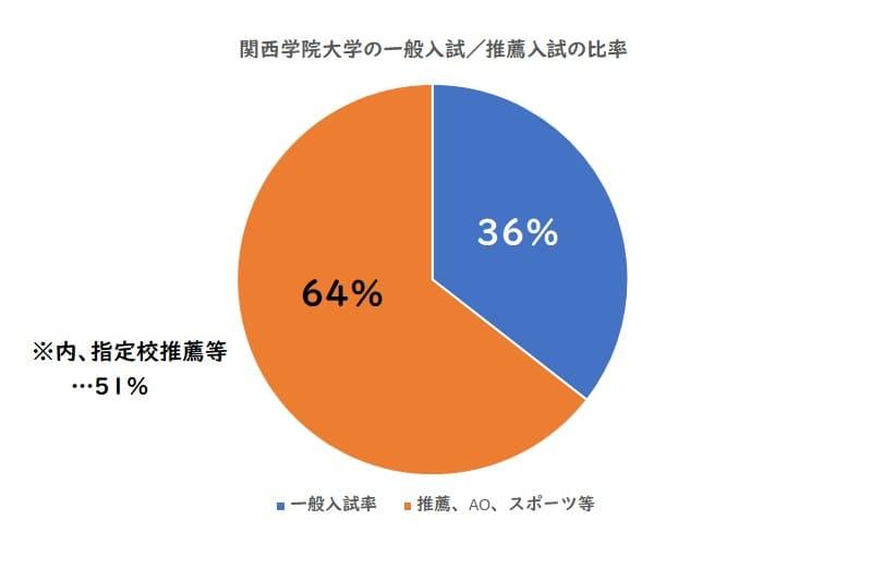 関西学院大学の一般入試、推薦入試の比率
