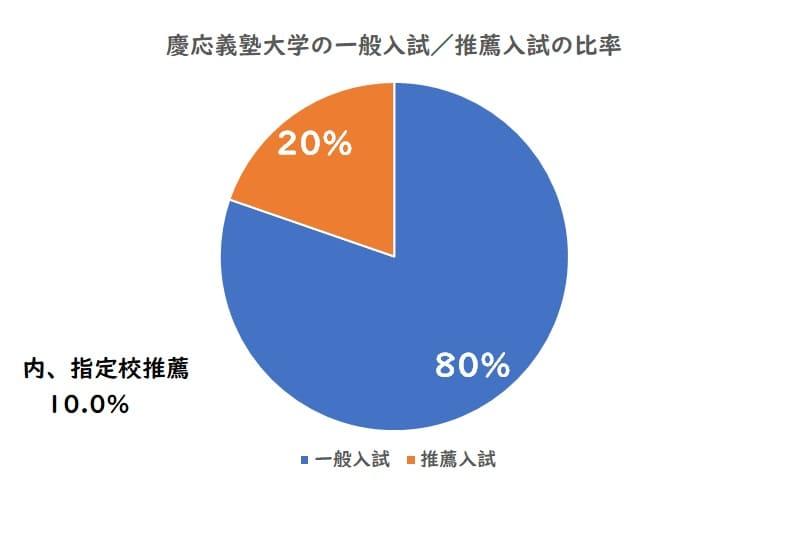 慶応義塾大学の一般入試、推薦入試の比率