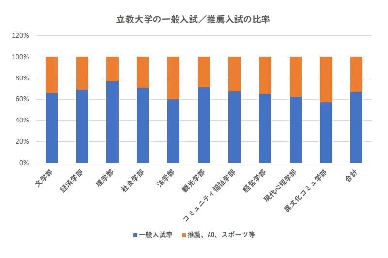 立教大学の一般入試、推薦入試の比率