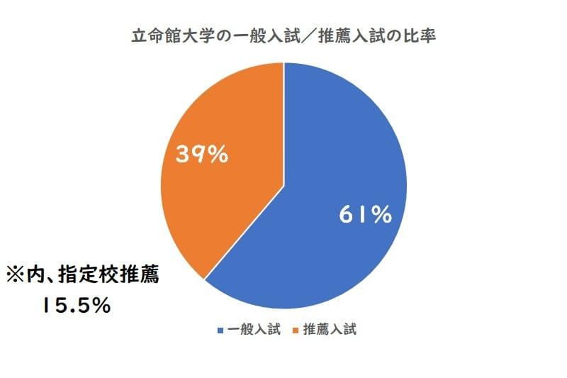 立命館大学の一般入試、推薦入試の比率