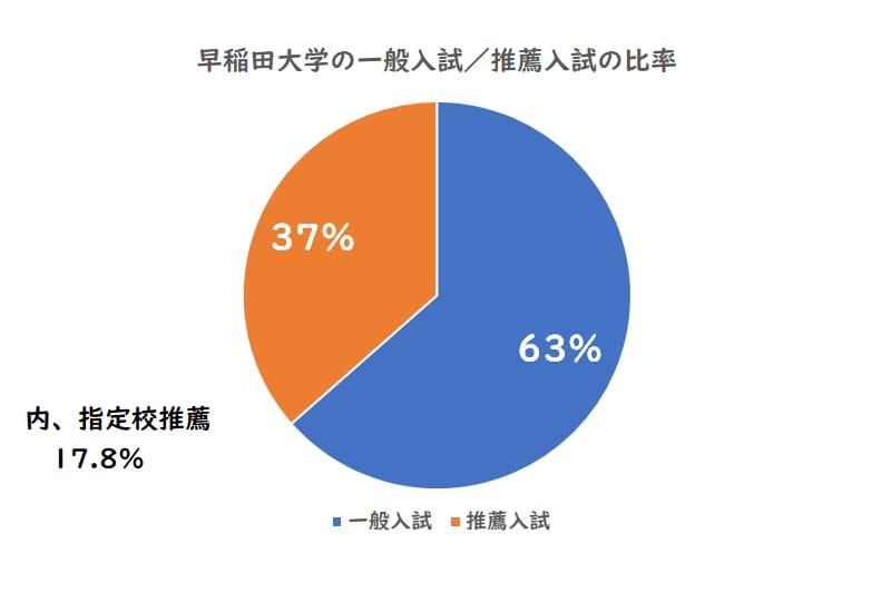 早稲田大学の一般入試、推薦入試の比率