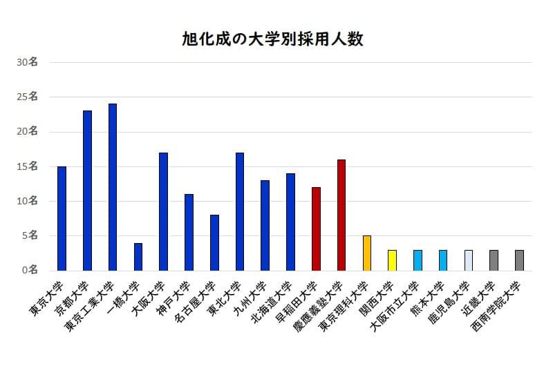 旭化成の大学別採用人数