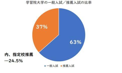 学習院大学の一般入試、推薦入試の比率