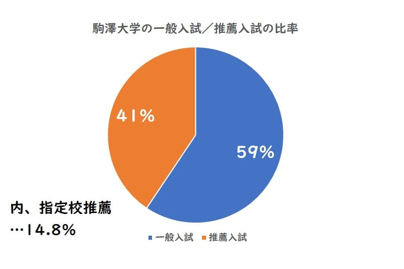 駒澤大学の一般入試、推薦入試の比率