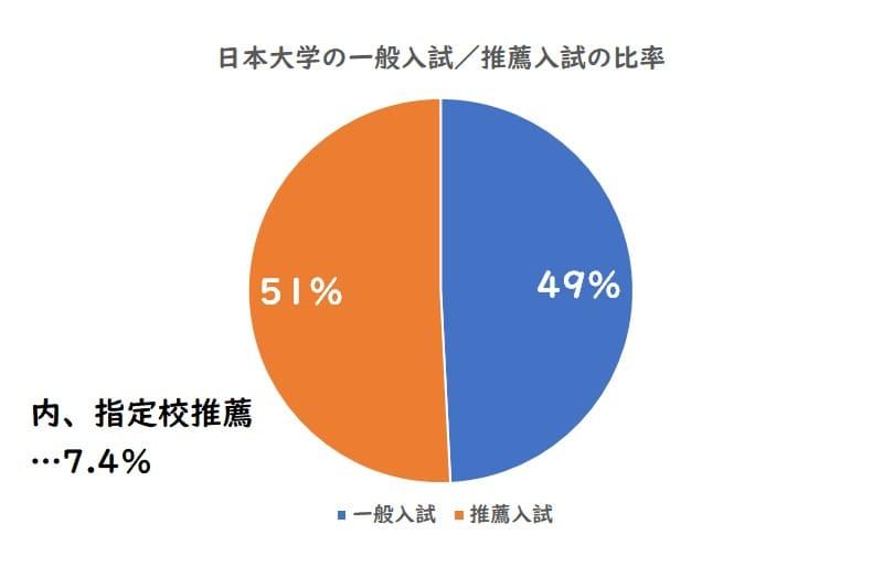 日本大学の一般入試、推薦入試の比率