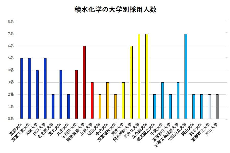 積水化学工業の大学別採用人数