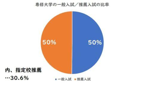 専修大学の一般入試、推薦入試の比率