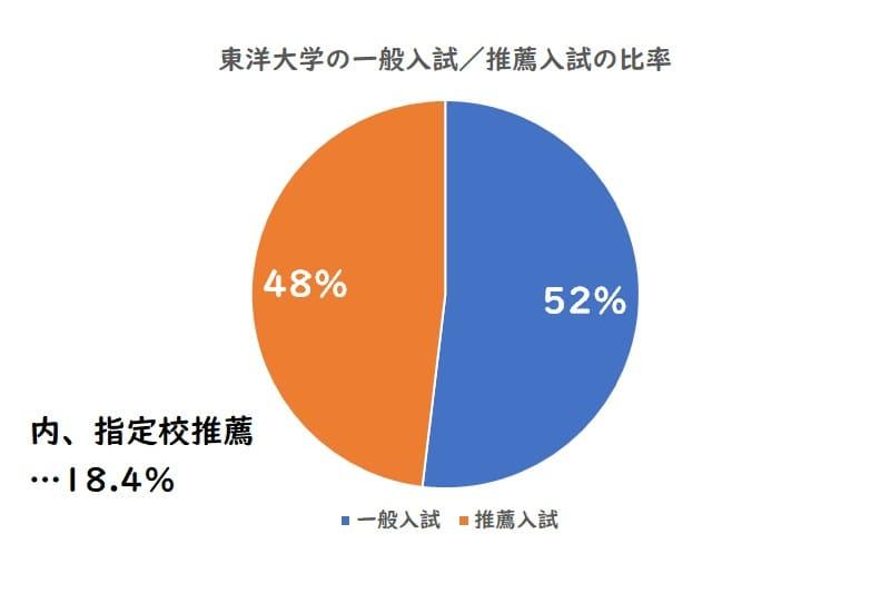 東洋大学の一般入試、推薦入試の比率