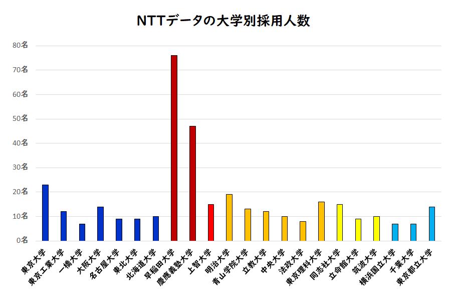 NTTデータの大学別採用人数