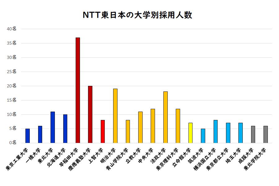 NTT東日本の大学別採用人数