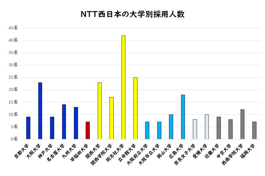 NTT西日本の大学別採用人数
