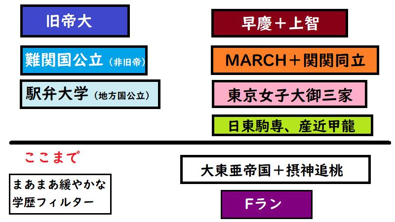 日本ユニシスで採用例が特に多い大学の範囲