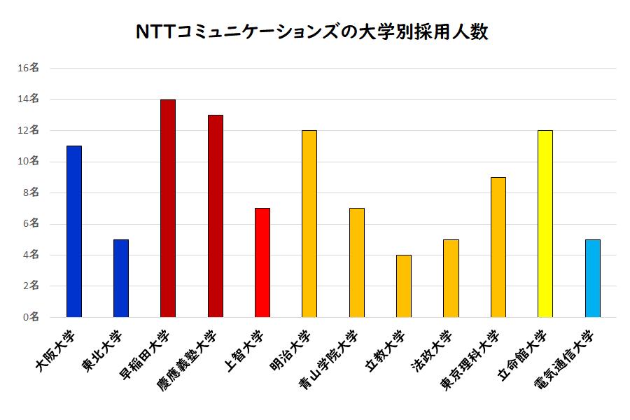 NTTコミュニケーションズの大学別採用人数