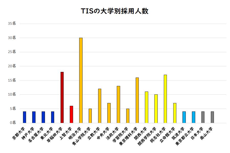 TISの大学別採用人数