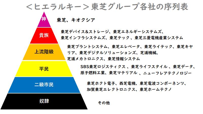 東芝グループの序列表
