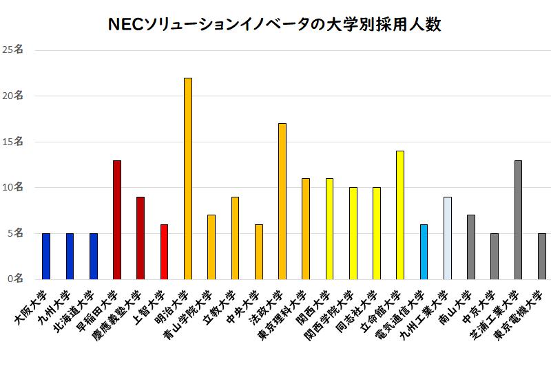 NECソリューションインベータの大学別採用人数