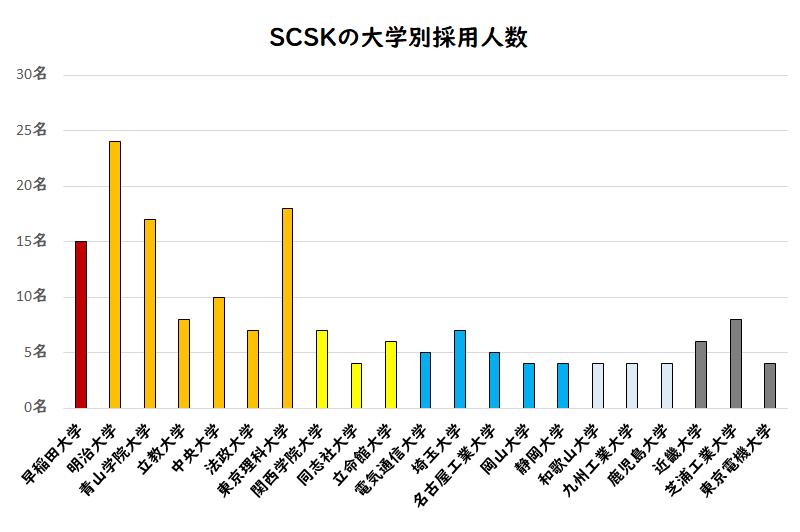 SCSKの大学別採用人数